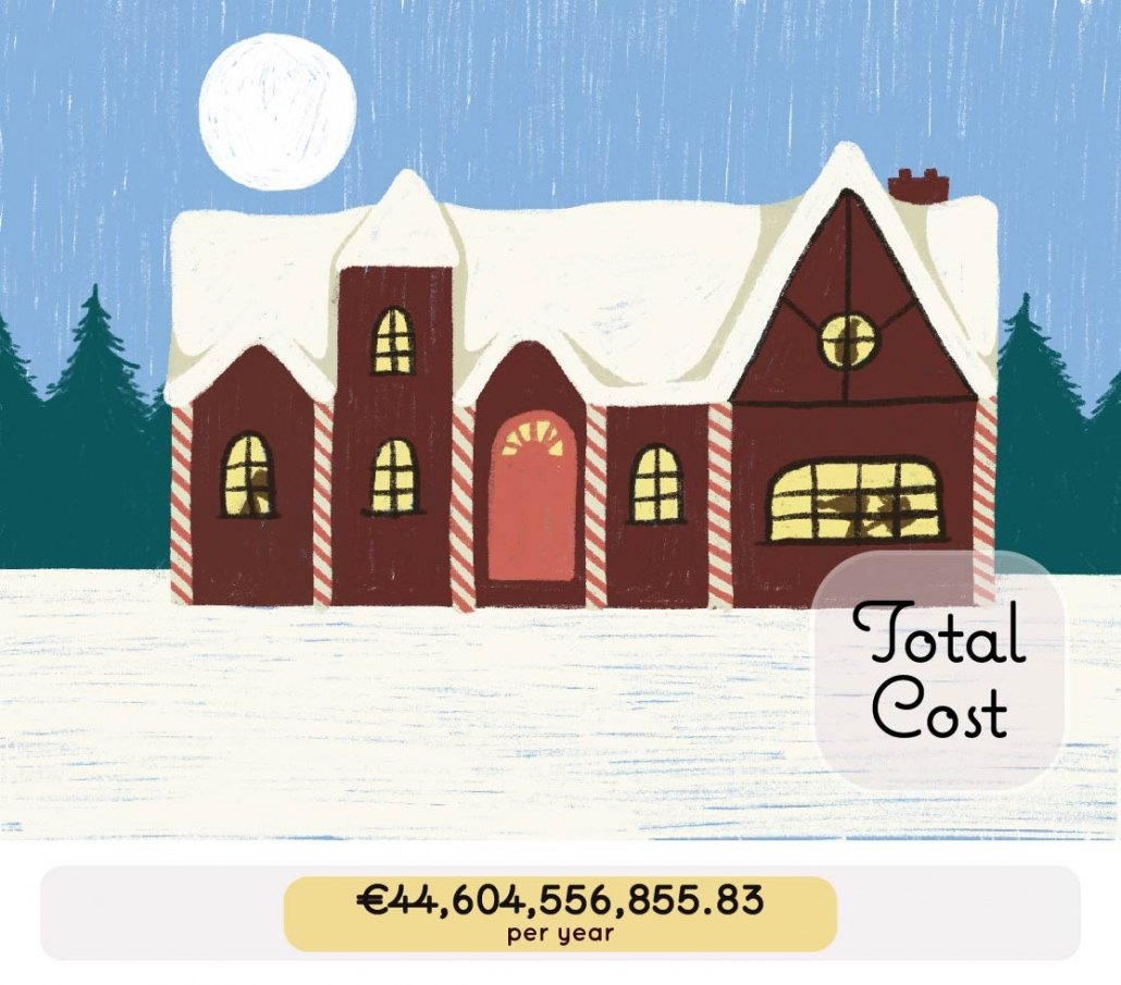 Total Cost